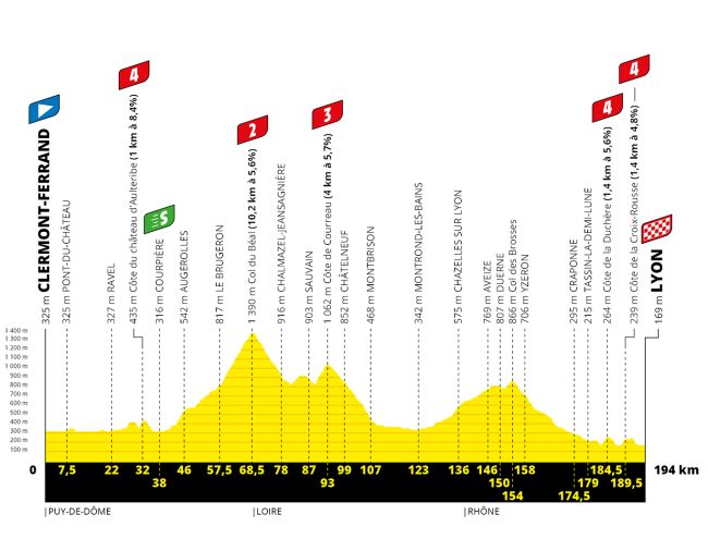 Tour de france 2021 stage 14 betting spread betting explained simply fit