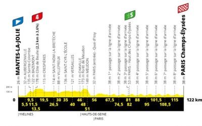 Tour de France, Stage 21 Betting Preview