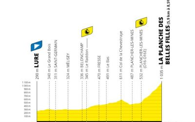 Tour de France, Stage 20 Betting Preview